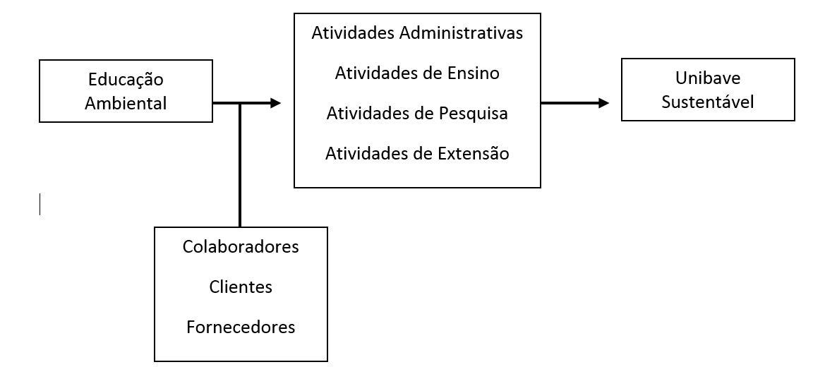 Excepcional Meio Ambiente e Sustentabilidade - Institucional | Unibave SD67